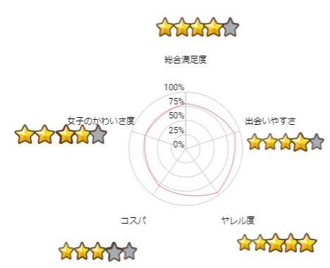 タップルの口コミ評判図